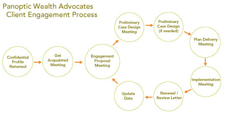 Panoptic Wealth Advocates Client Engagement Process